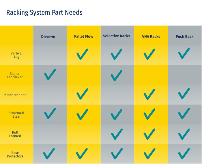 Comparison Chart for different types of Racking System Repairs