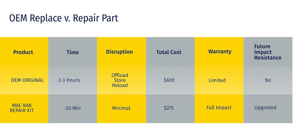 Pallet Rack Repair Time Comparison Chart