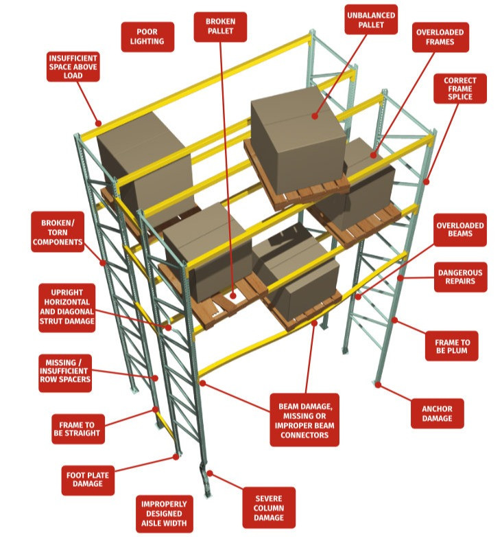 Infographic Showing Inspection Points of Pallet Rack System