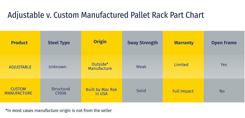 Modular v. Custom Pallet Rack Repair Chart