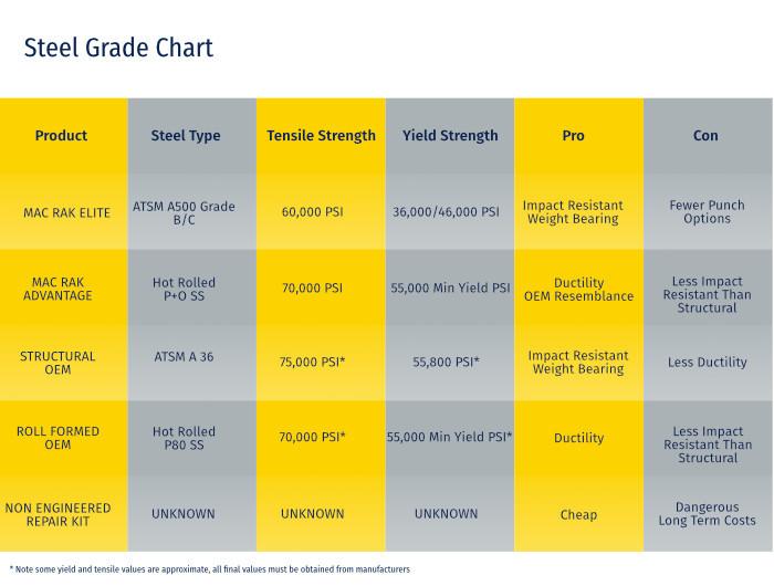 Steel Grade Chart for Pallet Rack Repair Parts
