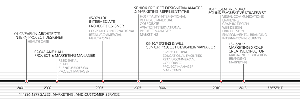 DS.CV.timeline.pdf-06.png