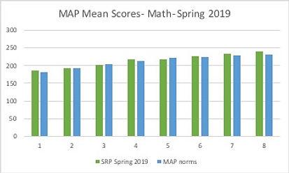 MAP_Math_Spring 2019.jpg