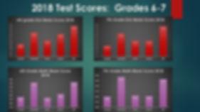 2018 Milestone Scores_ppt.jpg