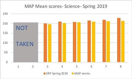 MAP_Science_Spring 2019.jpg