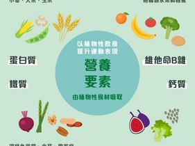 以植物性飲食提升運動表現