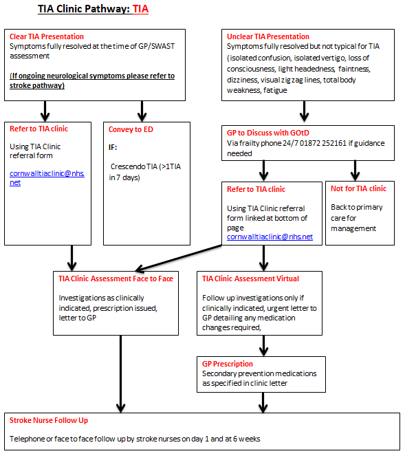 TIA Clinic Pathway 1.2.21.png