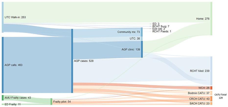 All AGP.UTC flow last 3 weeks.jpg