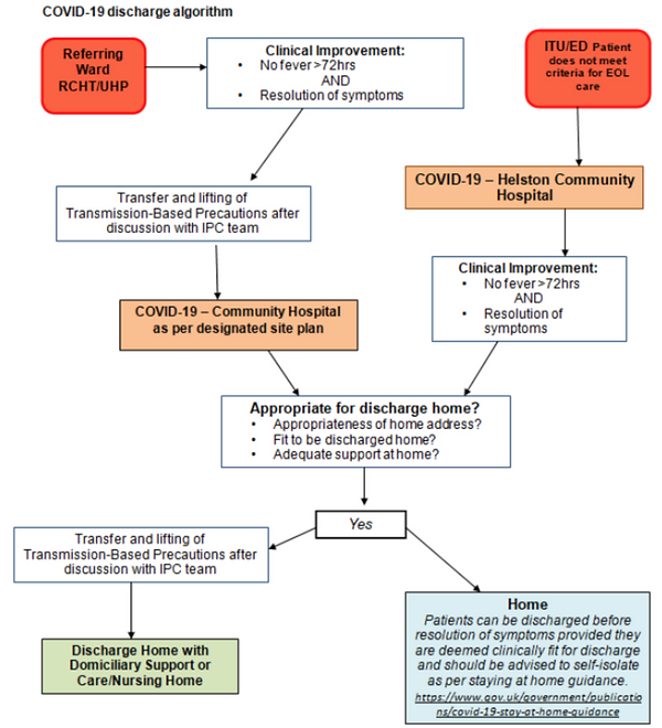 Covid 19 discharge algorithm.png
