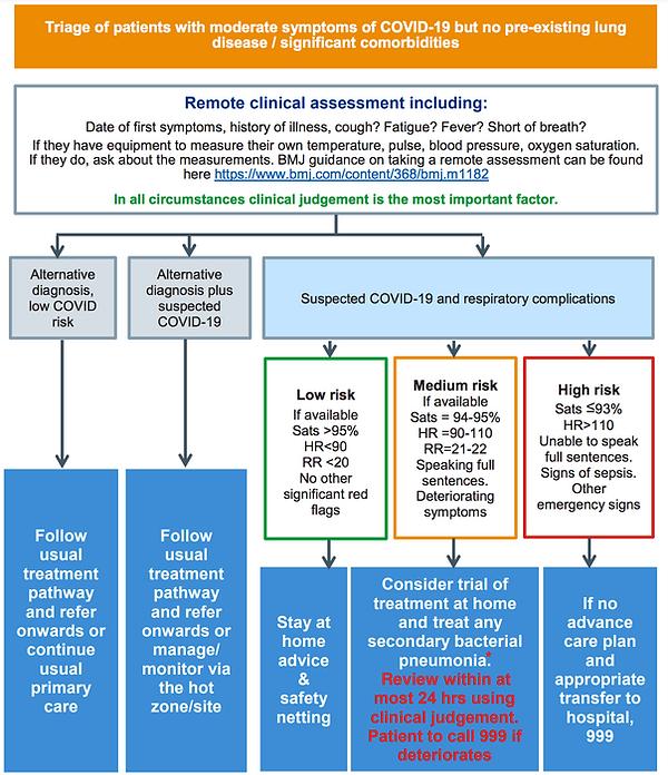 Pathway diagram 2. Triaging patients wit