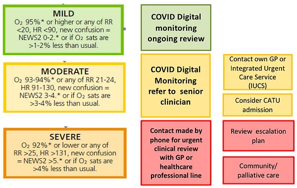 Virtual covid monitoring