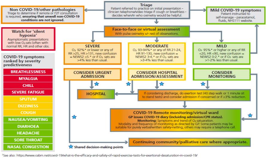 Covid GP assessment