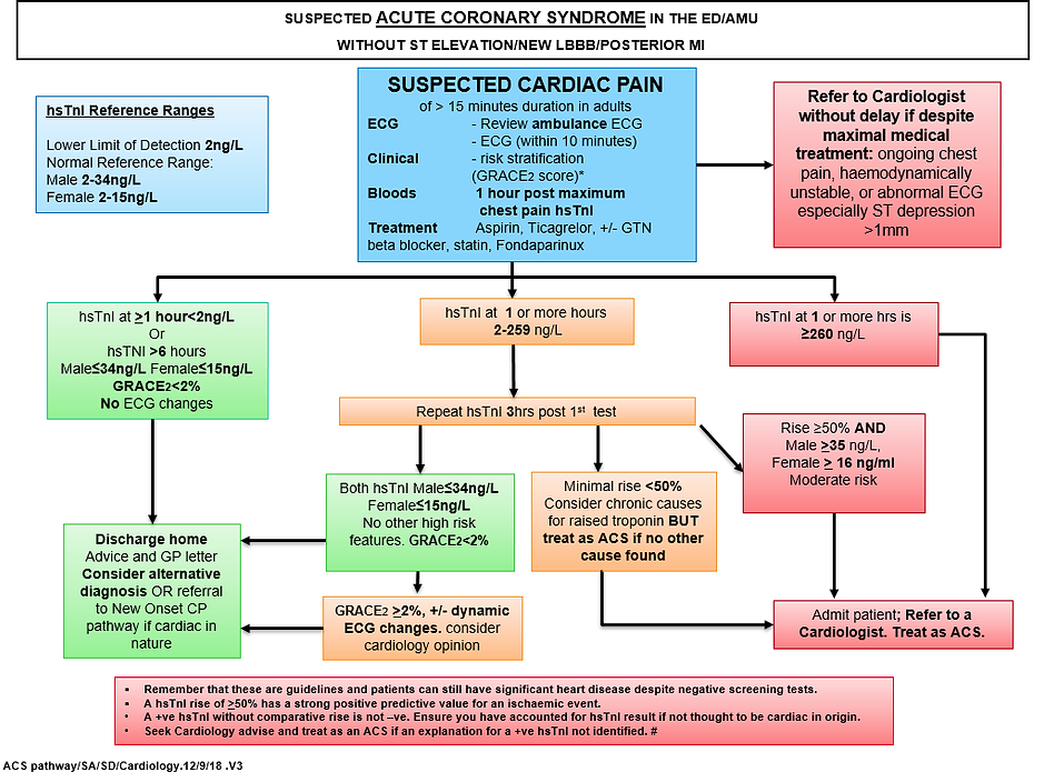 RCHT TnI ACS pathway.png
