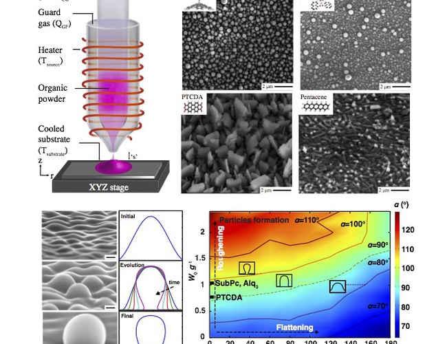OVJP Deposition of Nano-Lobes