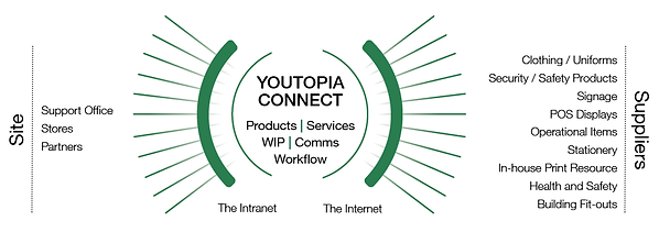 Youtopia Connect Diagram.png