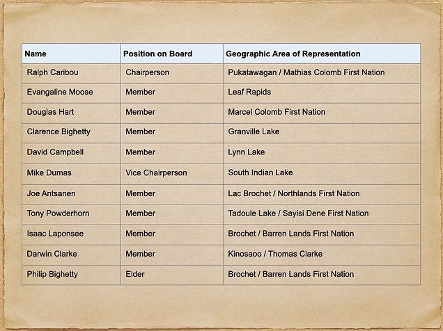 Board-2020_21.jpg