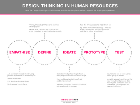 Why Design Thinking isn't just for creatives - HR Teams, here's looking at you!