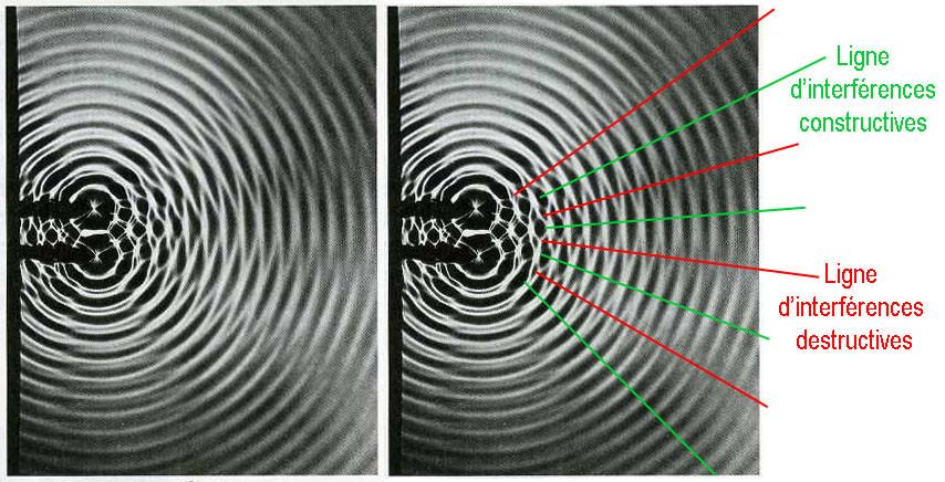 phéno interference