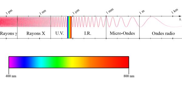 Spectre_électromagnétique