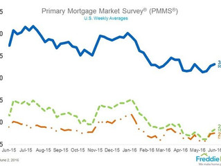 Mortgage Rates Slightly Higher; Hottest Cities for House Flipping