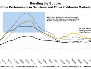 Is the Bubble Out West about to Burst?