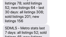 Two Weeks Into COVID-19 - Surprising Statistics for San Diego Metro Area Real Estate