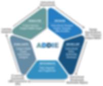 SCG ADDIE diagram.png