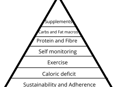 Weight Loss/Fat Loss priority pyramid.