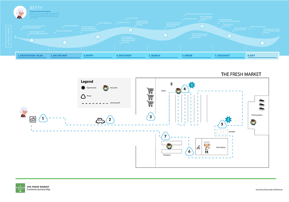 TFM Journey map final_march_12 (1)_Page_