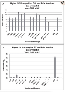 Higher Dosages of SV Vaccine plus DIV and BPV VaSerum neutralizing (neut) antibody and lung virus titers for each vaccine dosage group. A. Geometric mean serum antibody titer and standard error of the mean (S.E.) on day 56 for each vaccine dosage group. Five mice per group given 0.1 ml of vaccine intramuscularly on days 0 and 28. B. Geometric mean virus titer (log10 TCID50/g) and standard error of the mean (S.E.) in lungs on day 58 (two days after SARS-CoV challenge) for each vaccine dosage group. Seven to eight mice per group. Vaccines: double inactivated whole virus (DIV), recombinant S protein (SV), β propiolactone inactivated whole virus (BPV) with alum (+A). Analyses: A. GMT with alum greater than without alum: SV p<.001, DIV p = .014. GMT for the two BPV groups are different p = .039. Multiple regression: DIV and SV increased with alum p≤.01, no dosage effect p>.05.