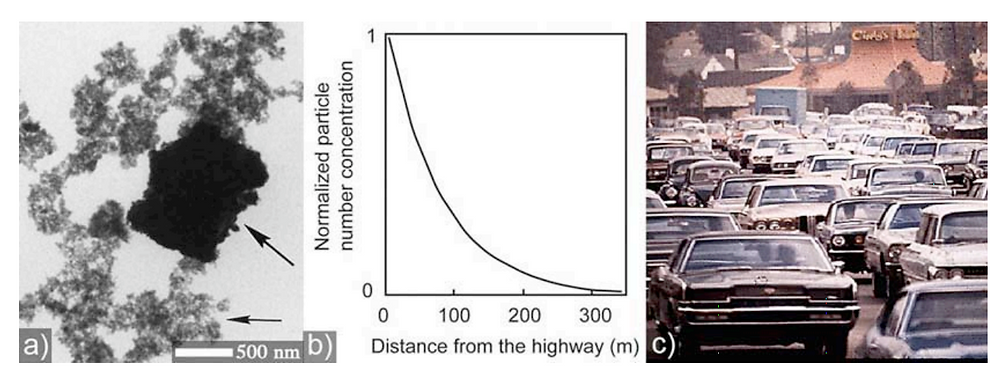 (a) TEM showing typical engine exhaust particles consisting of carbon aggregates (small arrow) around a larger mineral particle (large arrow) [1]; (b) particle concentration decreases exponentially with downwind distance from the freeway (particles diameter between 6-220 nm) [2]; (c) Traffic in Los Angeles, courtesy EPA.