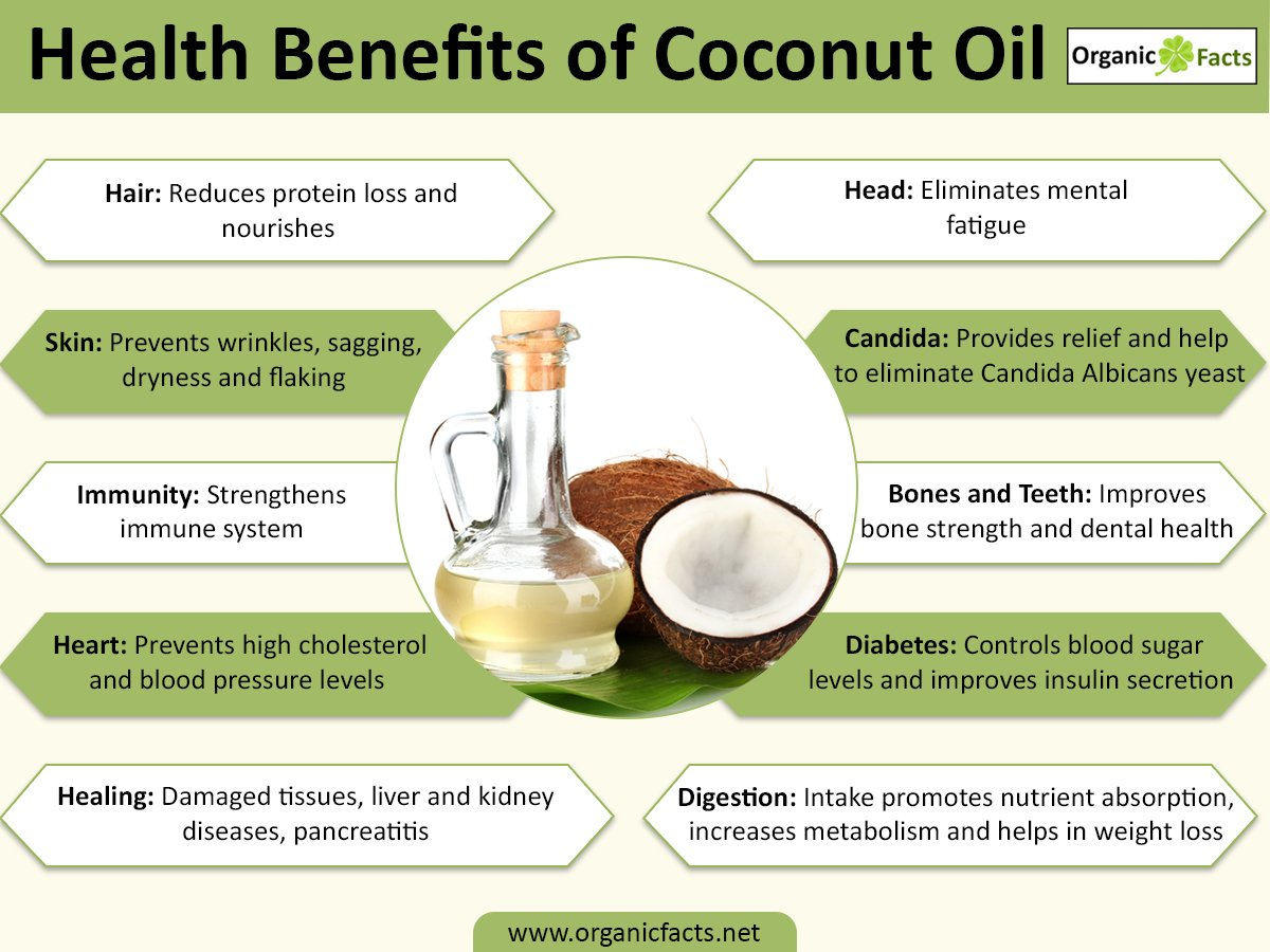 Coconut Oil for Health and Personal Care:Coconut Oil Natural Remedies and Benefits
