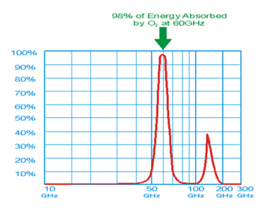 At the millimeter wave frequency of 60GHz, the absorption is very high, with 98 percent of the transmitted energy absorbed by atmospheric oxygen. While oxygen absorption at 60GHz severely limits range, it also eliminates interference between same frequency terminals.