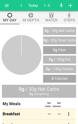 """Screenshot of Carb Manager App, a white screen with bright green menu bar at the top, focused on """"Today""""s statistics.  Below is a set of readings for the numbe of net carbs, total carbs, fiber, fat, protein and calories.  There is a pie chart to show a visual of the readings at the right.  At the bottom can be seen the start of a food diary labeled, """"My Meals"""""""