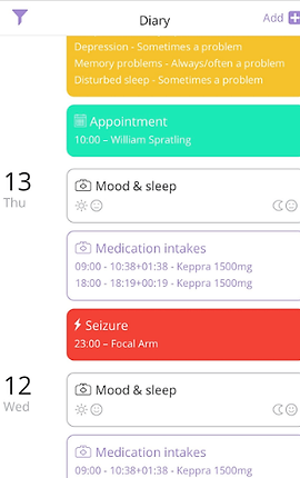 """Screenshot of Helpilepsy App, a white screen  showing part of tasks on a calendar titled, """"Diary.""""  As part of 14 Thu, a yellow box reads, """"Depression- sometimes a problem.  Memory problems- Always/often a problem, Disturbed Sleep- sometimes a problem.""""  A green box reads, """"Appointment 10:00 - William Spalding.""""  The next section is for 13 Thur and has a white box called, """"Mood & sleep"""" with various icons.  Below is another box with listing of Medication Intakes, and a red box reading, """"Seizure. 23:00- Focal Arm.""""  The last section is for 12 Wed and has the same Mood & Sleep and Medication boxes shown in the 13 Wed section."""
