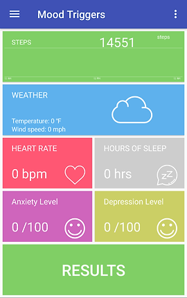 Screenshot of Mood Triggers App, 3 long rectangles in green, blue and green, and a set of 4 smaller rectangles in pink, gray, purple and yellow.  Each box has different stats in it.  One counts the number of steps, another the weather, another heart rate, another hours of sleep, anxiety level, depression level and a final box reading results.