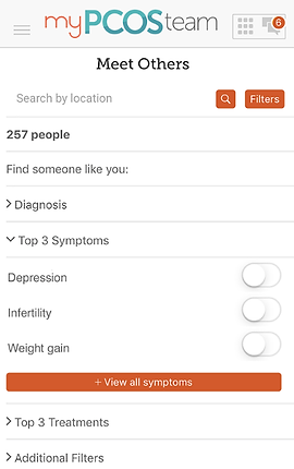 "Screenshot of My PCOS Team App, a white screen with ""My PCOS Team"" across the top and menu and notification buttons.  Black text reads, ""Meet Others"" with a search by location bar below.  Black text reads, ""257 people"" ""find someone like you:"" ""> Diagnosis"" ""Top 3 Symptoms: Depression, Infertility, Weight gain"".  An orange button below reads, ""+ View all symptoms"""