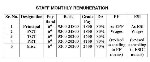 STAFF MONTHLY RENUMERATION.JPG