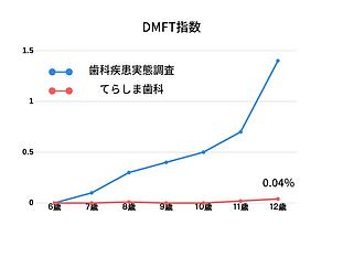 DMFT.png