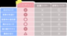 インビザラインアイゴーインビザラインアイゴーと他の矯正の比較表
