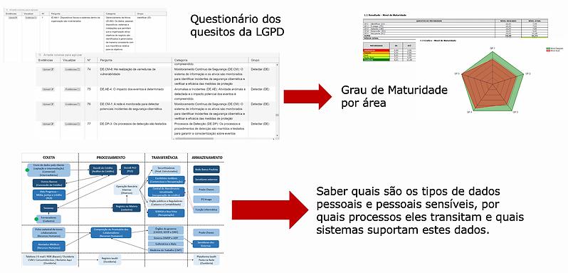 Etapas do Processo LGPD