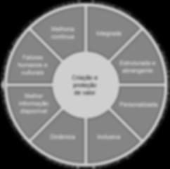 Princípios  ISO 31000:2018 - Newsletter Fevereiro Brasiliao INTERISK - Gerenciamento de Riscos