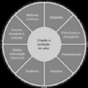 Princípios ISO 31000 2018