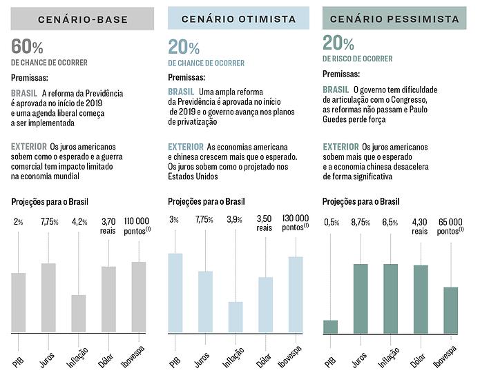 cenários brasil 2019, consultoria 4E, consultoria LCA, consultoria MB associados, revista exame, brasiliano interisk, revista gestão de riscos, gráfico de cenários