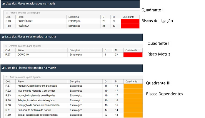 Matriz Impacto Cruzado.Fonte: Software INTERISK - Brasiliano INTERISK