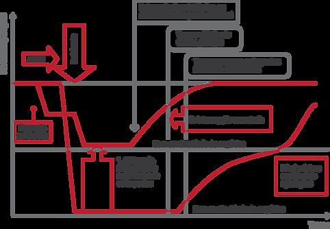 Mitigação dos Impactos através da gestão de continuidade de negócios - interrupção Gradual