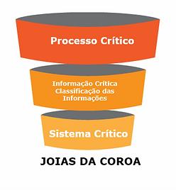 Joias da Coroa | Software INTERISK | Cybersecurity Risks | Self Risk Assessmente | Brasiliano INTERISK