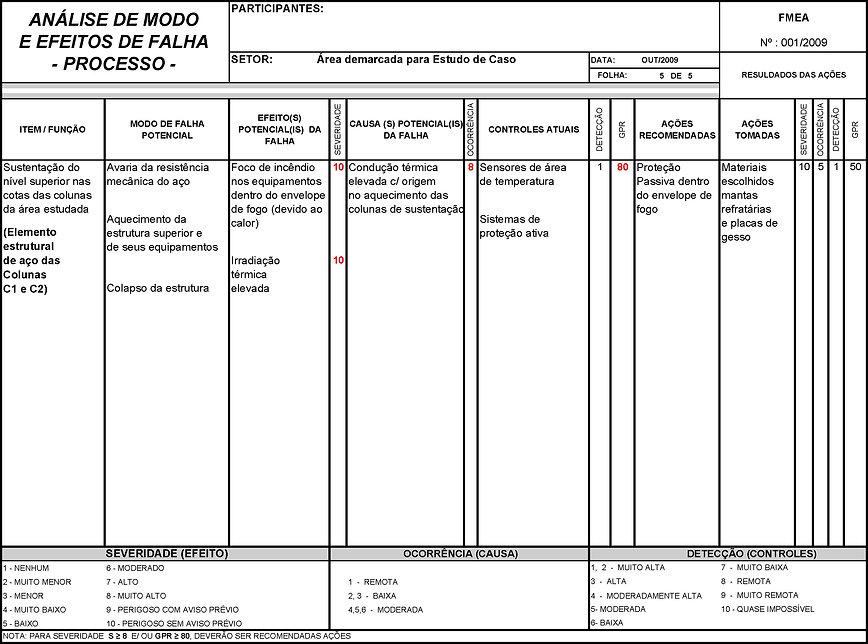 Análise de modo e efeitos de falha - FMEA - Processo