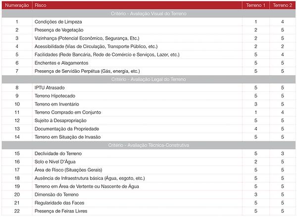 revista gestão de riscos online, ferramenta, método duque, ferramenta tomada de decisão