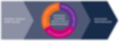 Figura 1 – Definição dos objetivos estratégicos alinhados com a Missão, Visão e Valores, visando a Performance Fonte: COSO ERM Enterprise Risk Management, Integrating with Strategy and Performance Executive Summary, 2017